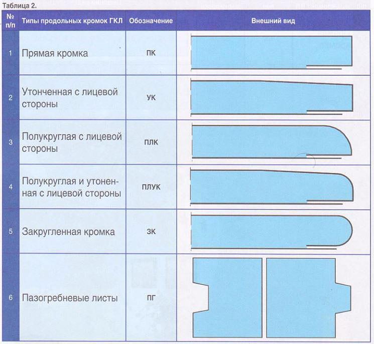 Гипсокартон: характеристики и виды отделки