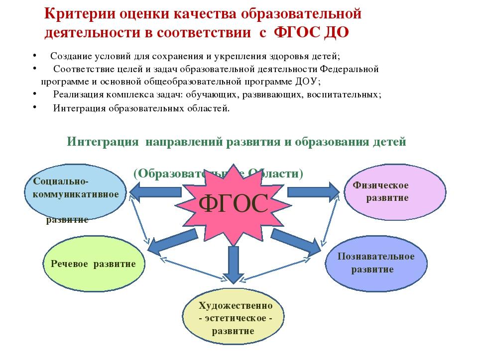 Виды, категории и программы детских садов