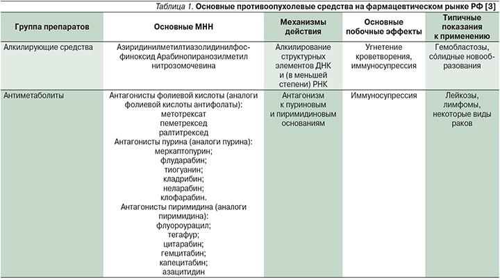 Роль таргетных препаратов в лечении рака легких