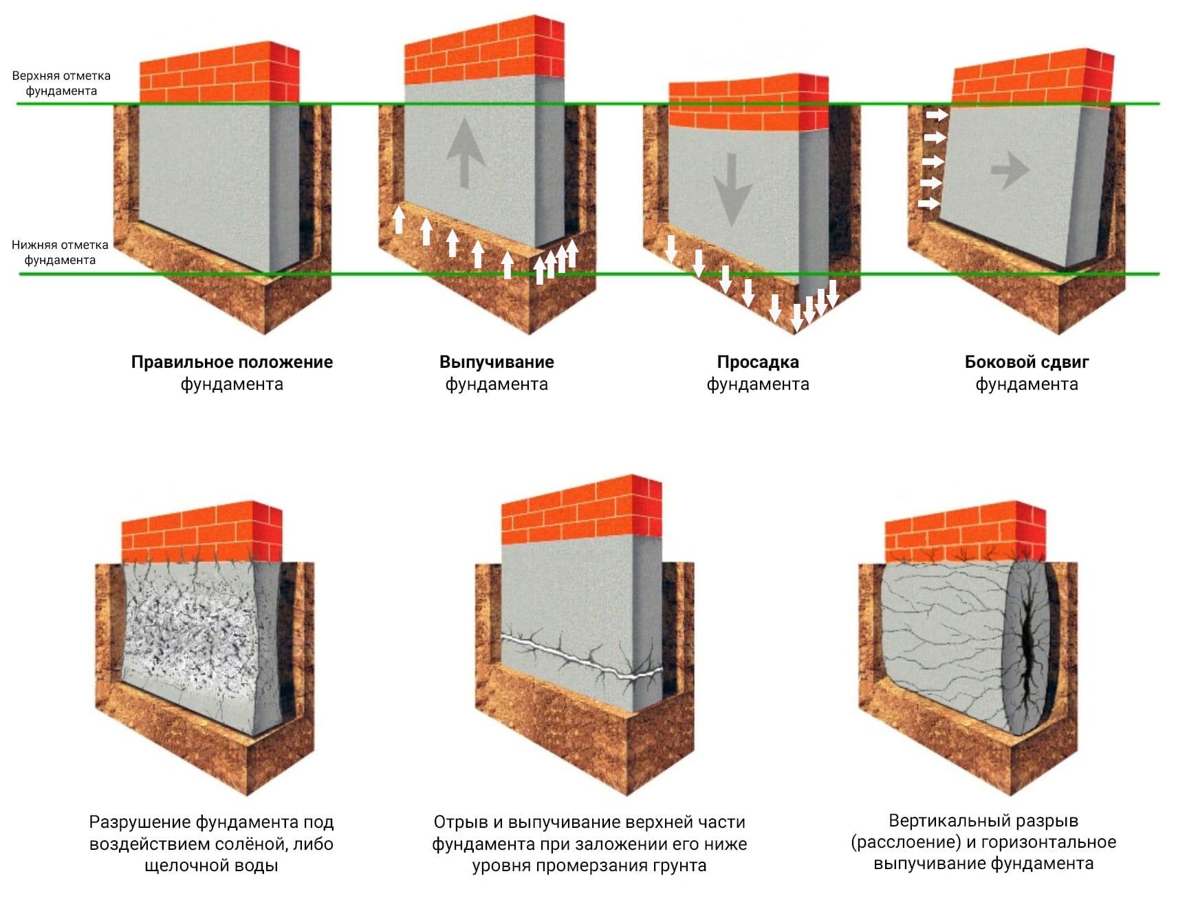 Цоколь — функции и разновидности конструкций