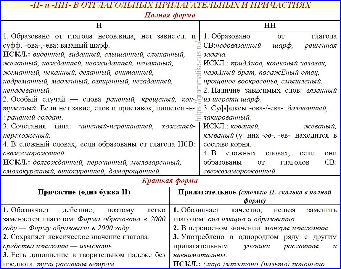 Н и нн в прилагательных и причастиях, правописание в суффиксах отглагольных прилагательных