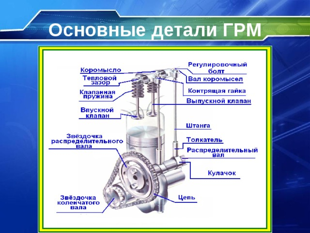 Газораспределительный механизм двигателя (грм)