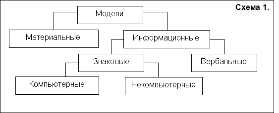 Что такое формализация? метод формализации. понятие, суть, этапы, результат, примеры, виды формализации