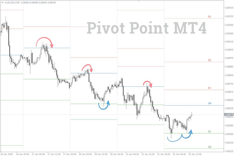 Глава 5. точка разворота валютных пар - пивот pivot points