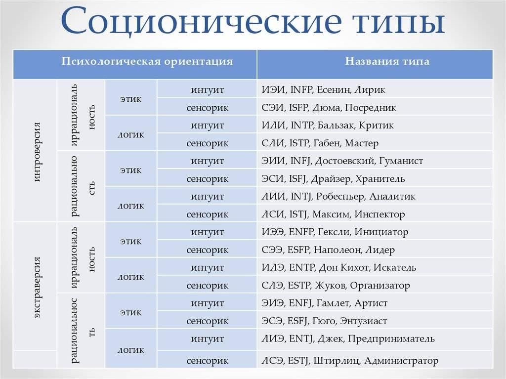 Что такое соционика? соционика — это… расписание тренингов. самопознание.ру