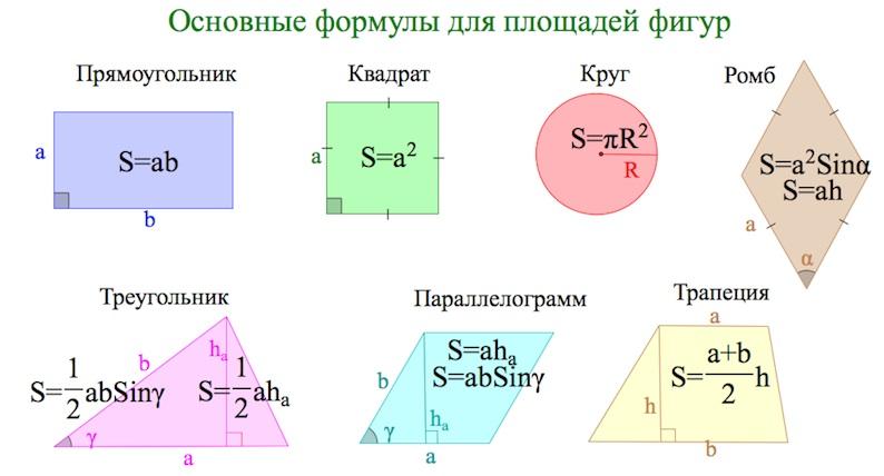 Что такое квадрат? как найти вершины, сечение, плоскость, уравнение, объем, площадь основания и угол квадрата?