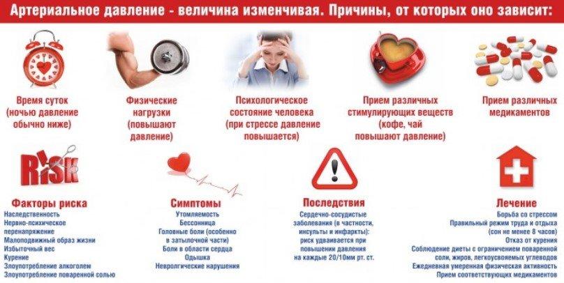 Методы борьбы с гипертонией и лечение артериальной гипертензии