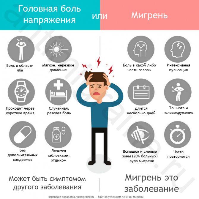 Что такое мигрень: симптомы и лечение, причины возникновения