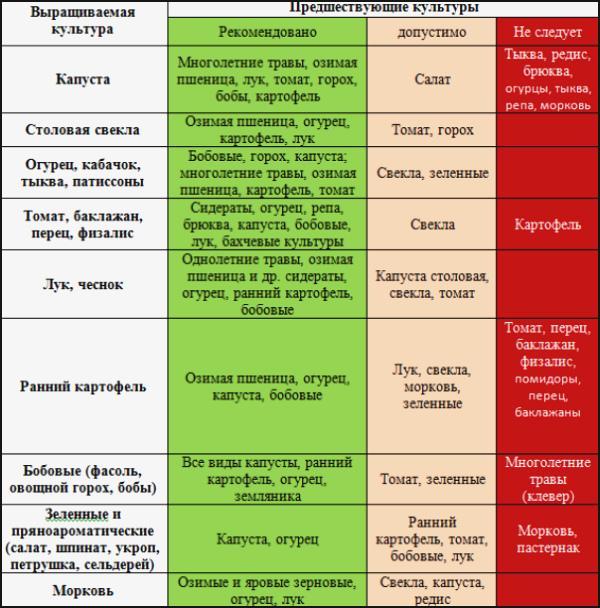 Севооборот и агротехнические значения (стр. 1 из 2)