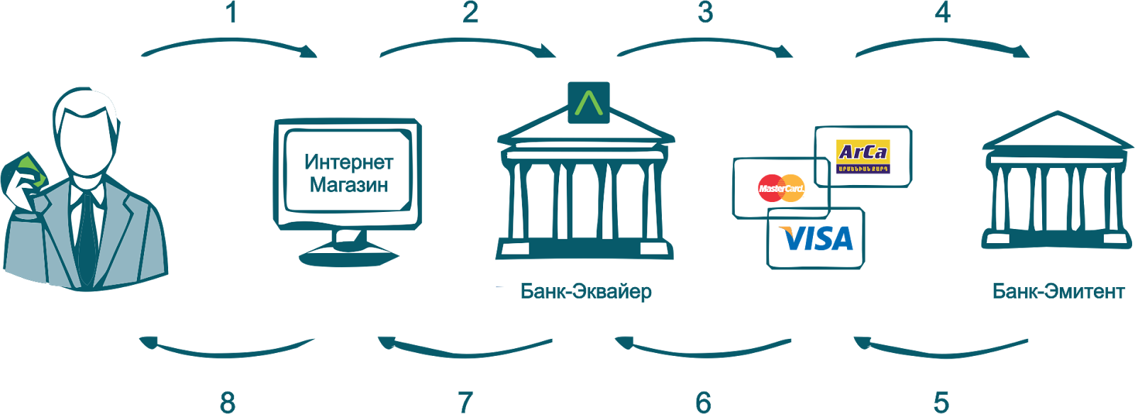Что делать, если карта или операция отклонена банком эмитентом