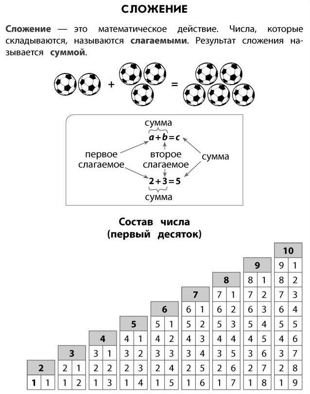 Сложение  / справочник по математике для начальной школы