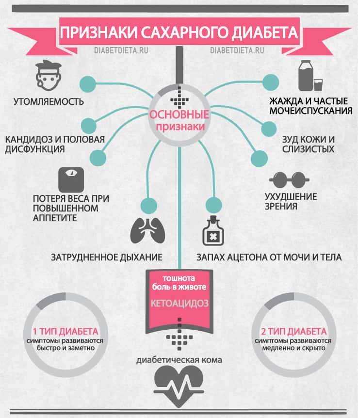 Сахарный диабет: причины, симптомы, лечение | food and health
