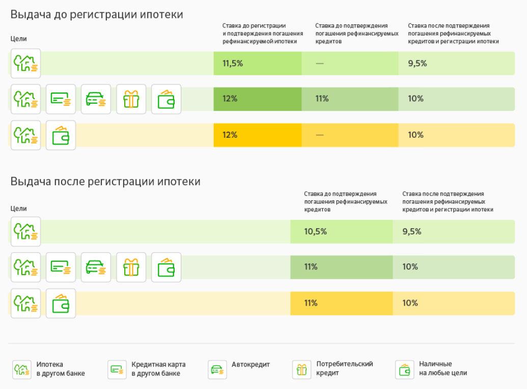 Рефинансирование кредитов от сбербанка россии в москве