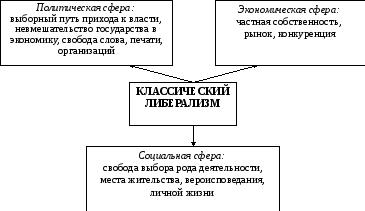 Буржуазная либерализация — википедия. что такое буржуазная либерализация