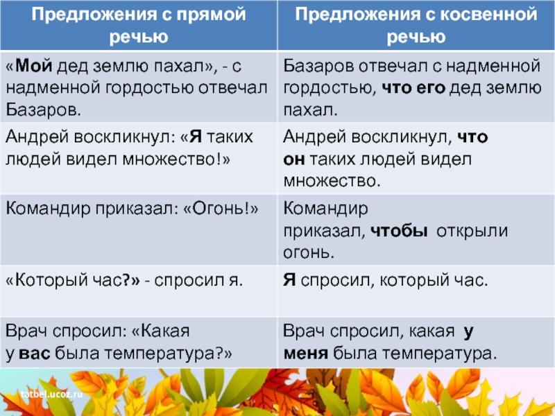 Понятие и оформление прямой речи в русском языке