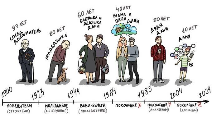 Теория поколений: кто такие бумеры, иксеры, миллениалы и зумеры. поколения x, y и z