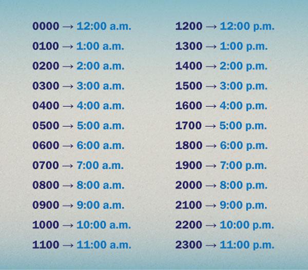 Am и pm: называем время на английском языке