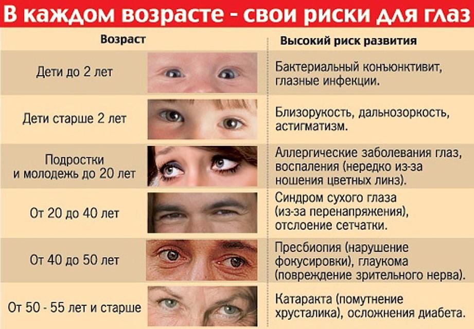Зрачок глаза - строение, какую функцию выполняет