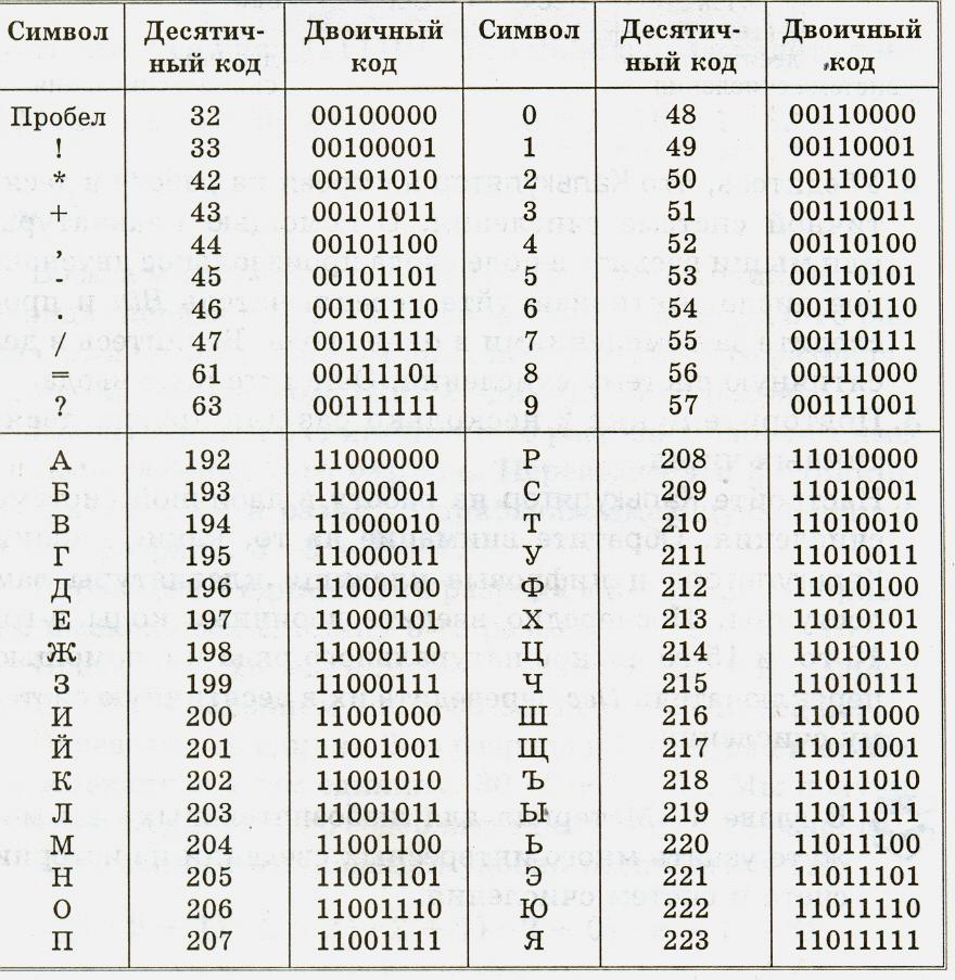Двоично-десятичный код — википедия. что такое двоично-десятичный код