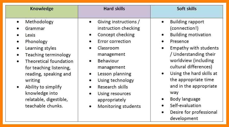 Топ-10 soft skills навыков востребованных работодателями