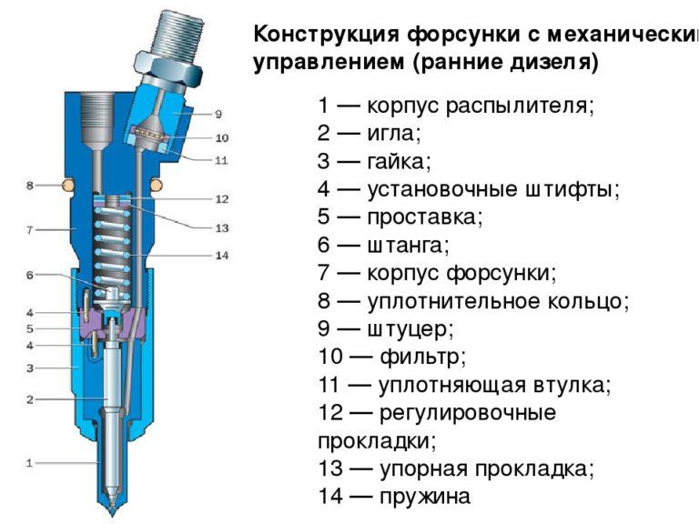 Что такое топливная форсунка: фото и двигатель