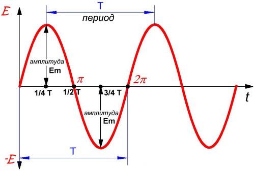 Частота — википедия. что такое частота