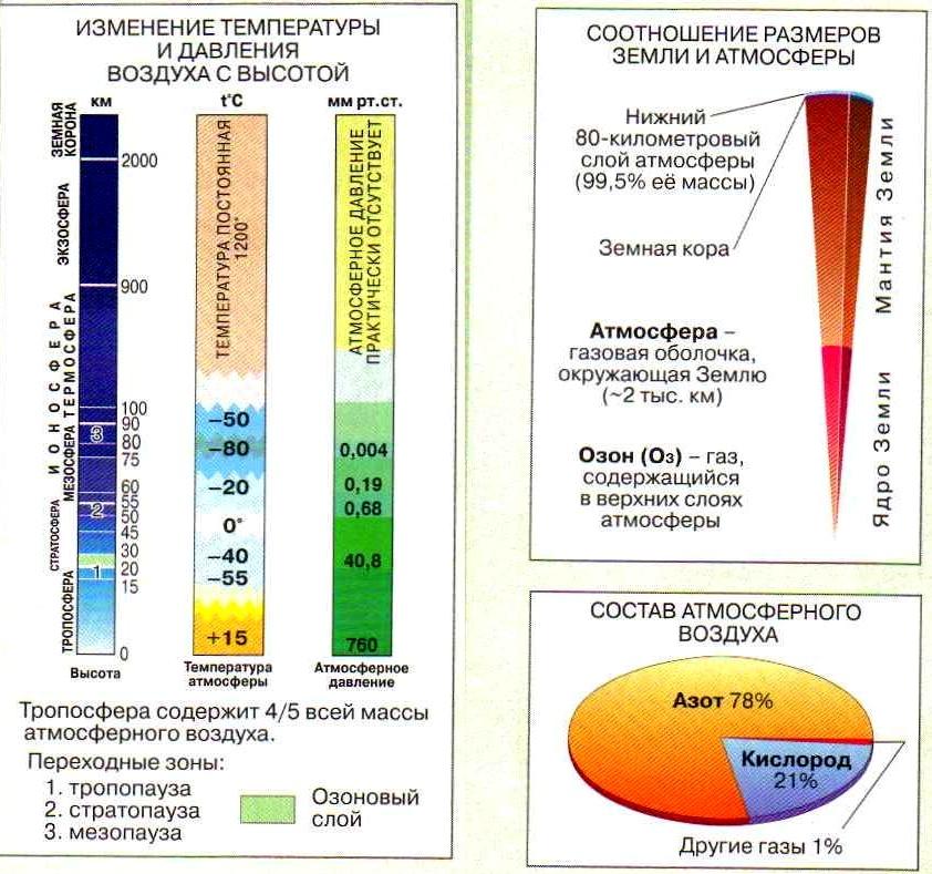 Что всегда образуется в тропосфере: из чего состоит воздух, характеристики – высота, толщина и температура | tvercult.ru