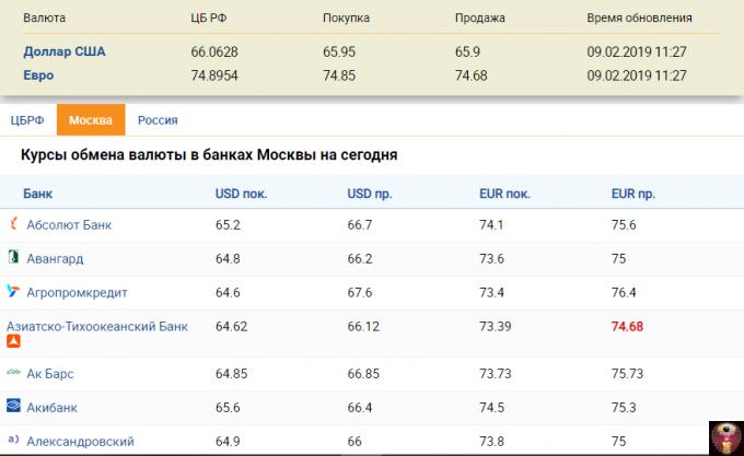 Курс евро в санкт-петербурге на сегодня, выгодный обмен, продажа, покупка евро в банках санкт-петербурга | банки.ру