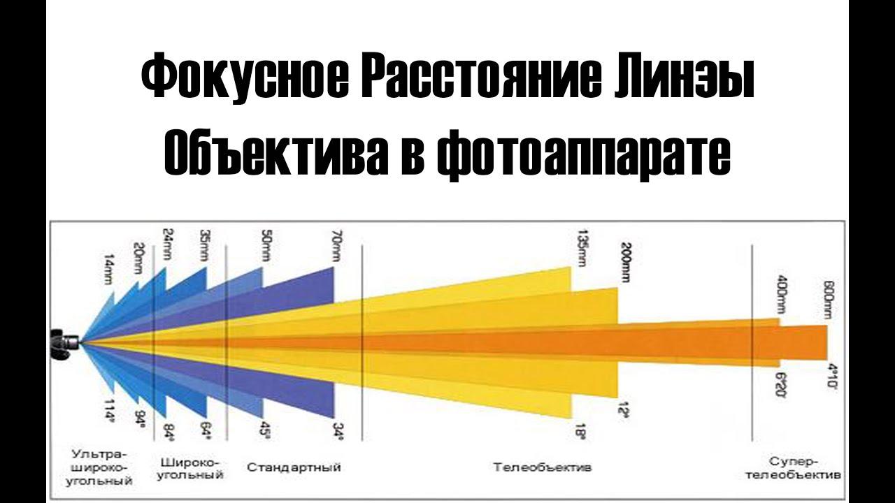 Дисперсия света. линза. фокусное расстояние линзы. глаз как оптическая система. оптические приборы – fizi4ka
