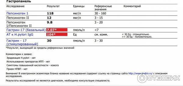Расшифровка анализа «гастропанель»