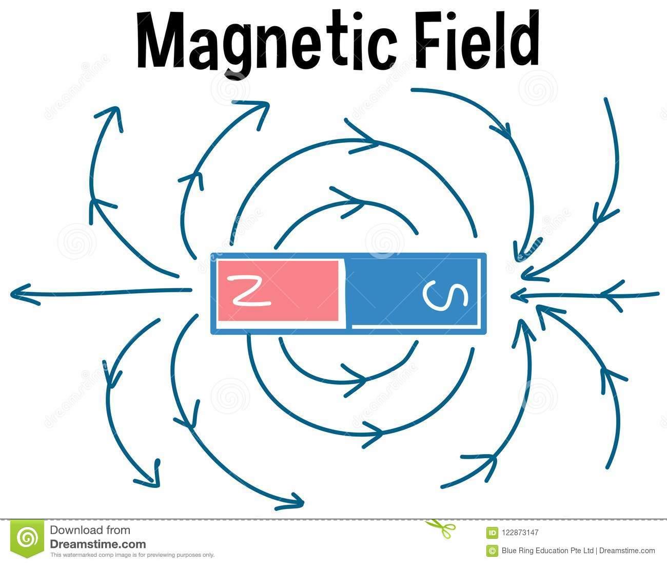 Что такое магнитное поле земли?