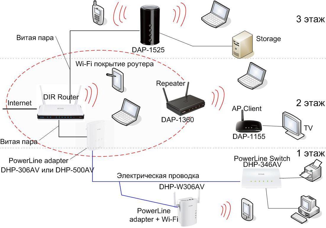 Что такое wi-fi?