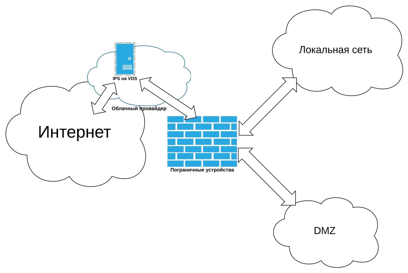 Vmware view - virtual desktop infrastructure - vdi