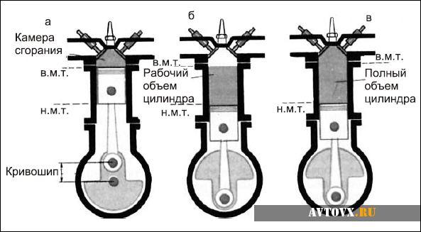 Что значит объем двигателя