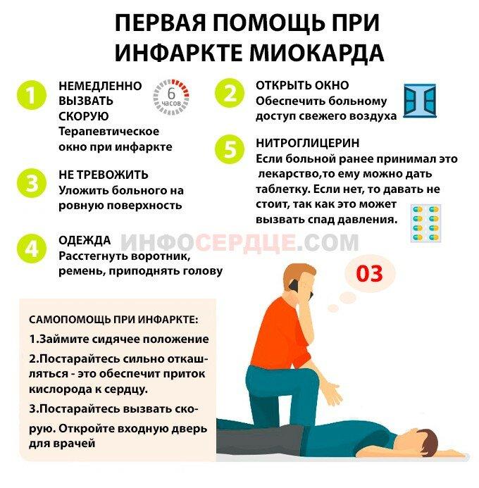 Острый инфаркт миокарда (оим): что это такое, причины, симптомы, лечение, прогноз