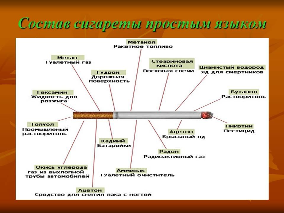 Список сигарет, которые лучше никогда не покупать: табак пропитан химией и опасен для здоровья часть 2 | ryos.ru | табак и сигареты ???? | яндекс дзен
