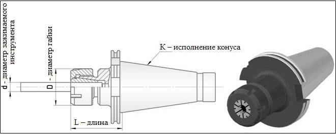 Цанговые фитинги: виды, особенности применения и правила монтажа