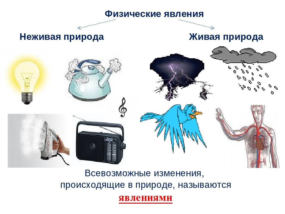 """Конспект """"физические и химические явления"""" - учительpro"""