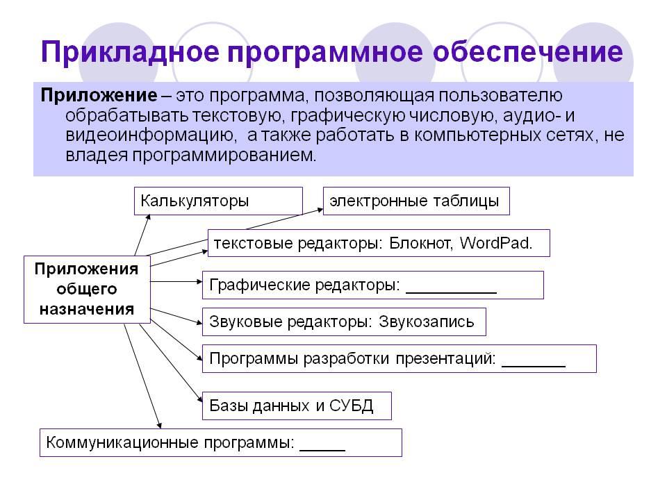 лекция 16. прикладное программное обеспечение компьютеров