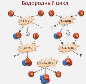 Протон - это элементарная частица