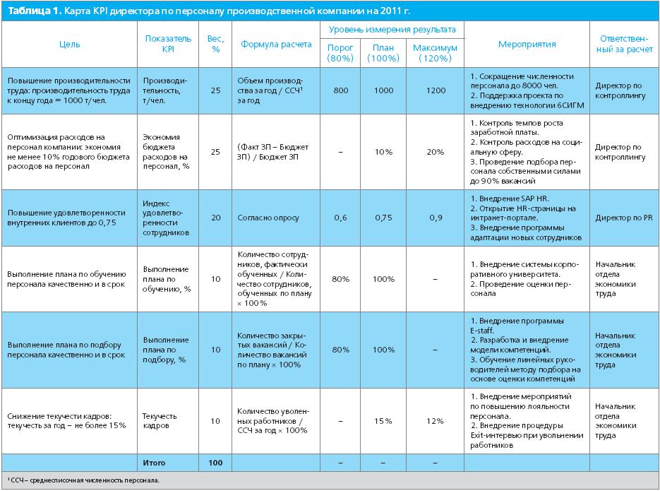 Бюджет движения денежных средств (бддс) в 1с или сервисе финоко
