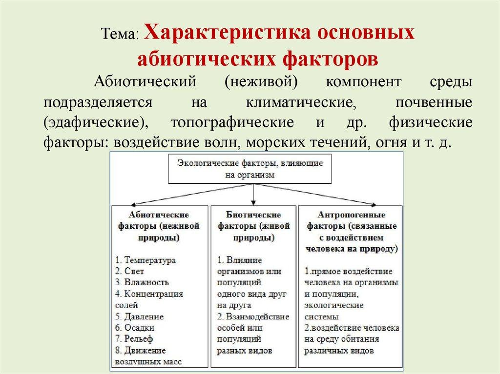 Абиотические факторы, что такое, примеры и характеристика основных абиотических факторов окружающей среды