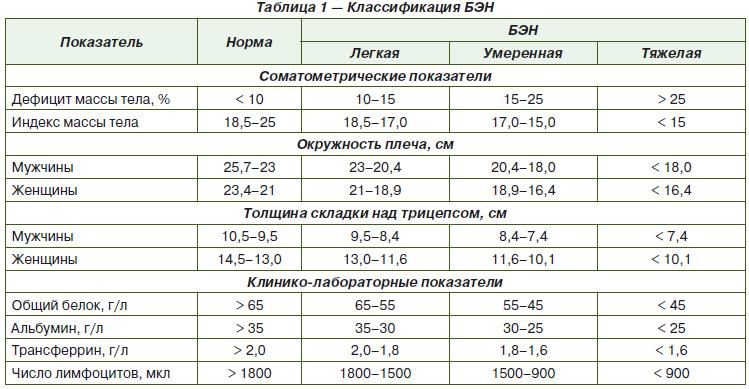Целевой вес как вычислить. имт - приблизительный показатель. наиболее известные виды расчета веса по формулам