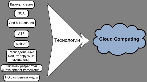 Что такое облачные технологии? использование облачных вычислений и сетей | криптовики