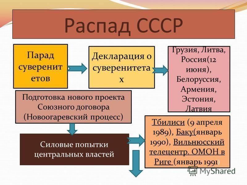 """""""парад суверенитетов"""" в ссср: понятие, причины :: syl.ru"""