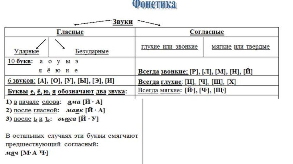Сонорные звуки - это... в русском языке