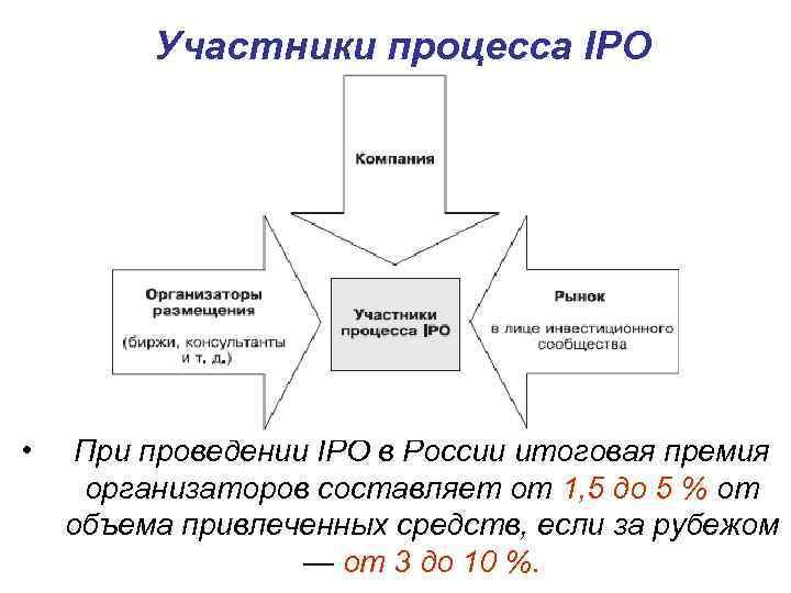 Что такое ipo в россии (расшифровка) простыми словами в примерах