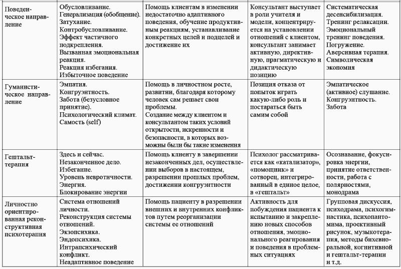 Гештальт-терапия: что это такое простыми словами? отзывы, обучение, методы и техники
