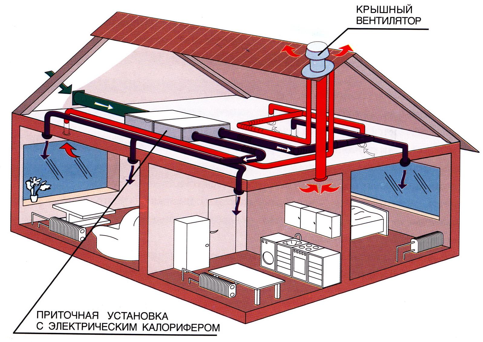Анемостаты вентиляционные что это такое