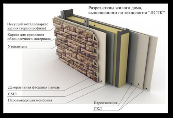 Строительные калькуляторы — prostobuild.ru толщина стен в кирпичном доме